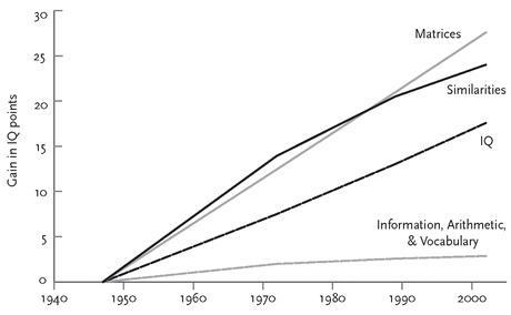 Graph from Flynn, J. R. 2007. What is intelligence? Cambridge, U.K.: CUP p. 8, cited by Pinker p.886